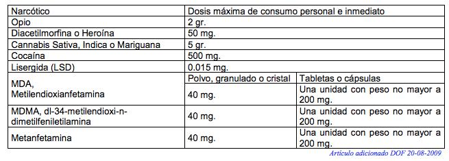 dosis-maxima-marihuana-dof