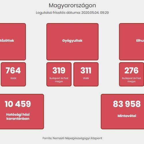 Újított az adatközlésen a hivatalos magyar COVID-19-el foglalkozó kormányzati oldal