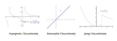 discontinuity