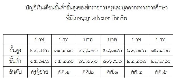 เงินข้าราชการ 2558