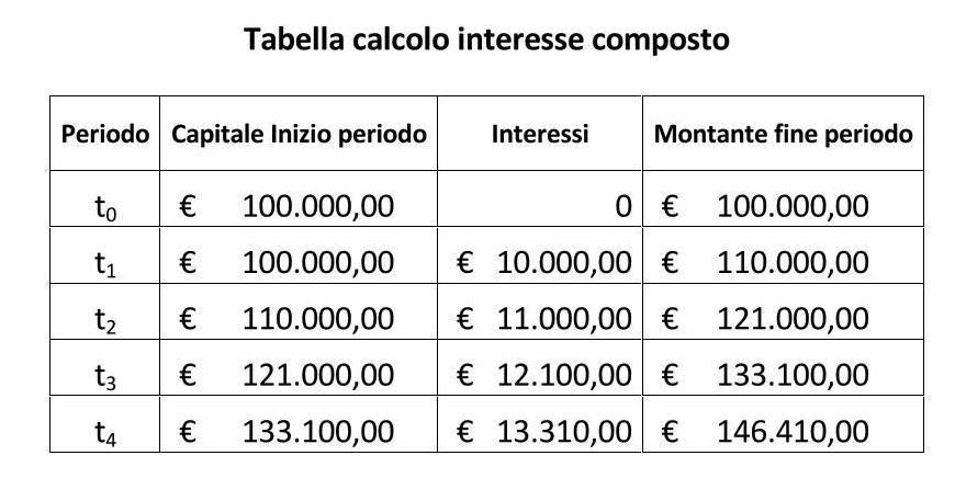Tabella Calcolo Interesse Composto