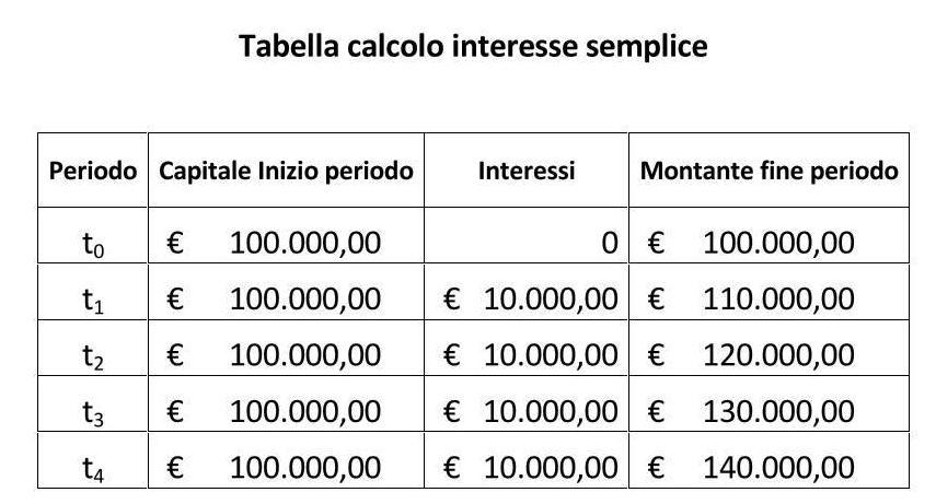 Tabella Calcolo Interesse Semplice
