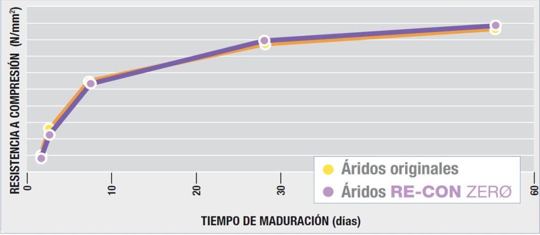 FIGURA 3. Comparativa del desarrollo Rck del hormigón de referencia y el fabricado con el 50% de árido obtenido con RE-CON ZERØ EVO en sustitución de los áridos gruesos.