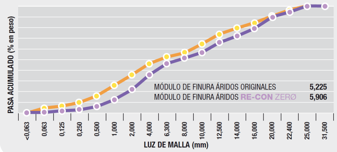 FIGURA 2. Comparativa entre el módulo de finura de los áridos originales y los áridos obtenidos con RE-CON ZERØ EVO.