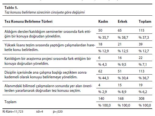 Tablo - 5