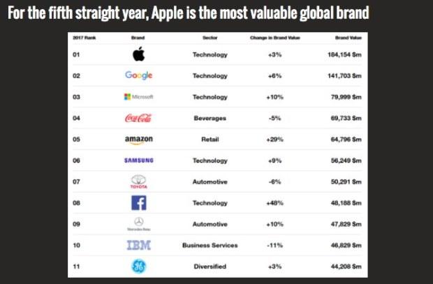 Список самых дорогих компаний