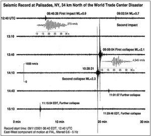 9/11 Seismic Study - Fig 4