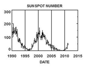 Sunspot Number