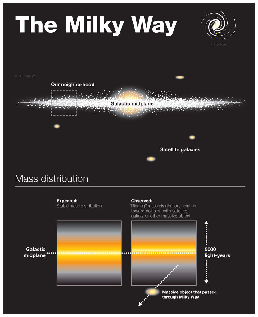 An illustration of our Milky Way galaxy noting its mass distribution. Scientists suspect a recent collision with a dwarf galaxy possibly as recent as 100 million years ago, created a mysterious wave in our galaxy. Image posted July 9, 2012.