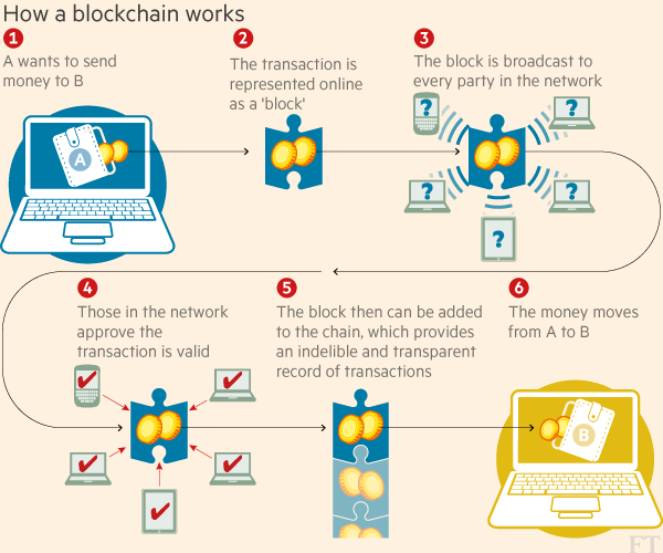 Central bank digital currencies and the blockchain: A ...