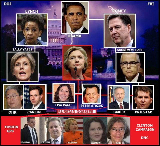 Image result for pics of FBI doj cia interference
