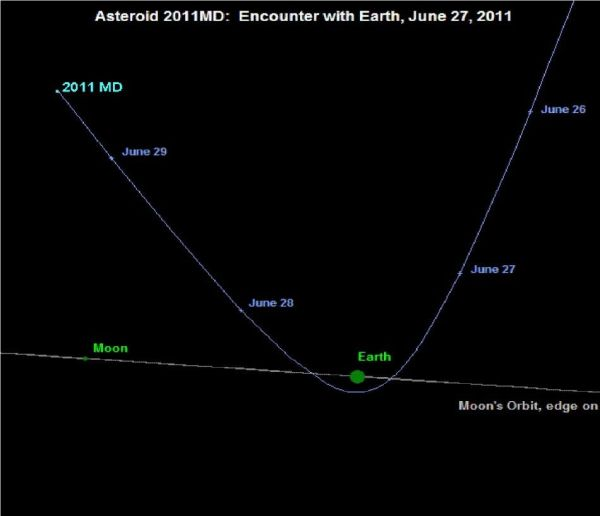 2011 MD asteroid When and from where will the giant space