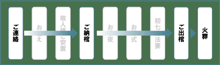 火葬式8万円の流れ・火葬式(直葬) 86,400 円