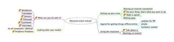 mind map of sections of a draft MAZI Zone manual