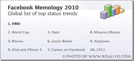 facebook trends of 2010