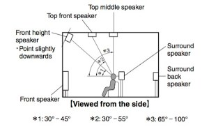 Can I Repurpose BackSurround Speakers for Dolby Atmos?   Sound & Vision