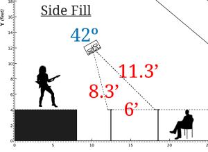 sound-design-live-speaker-coverage-calculator-example-side-fill1