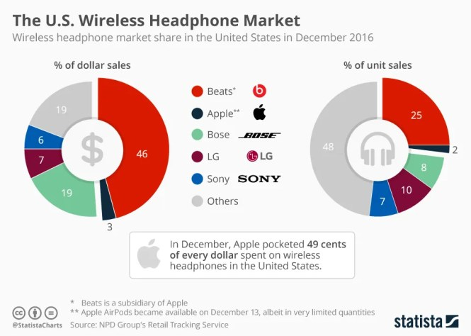 A chart showing the market share of different companies in wireless audio.