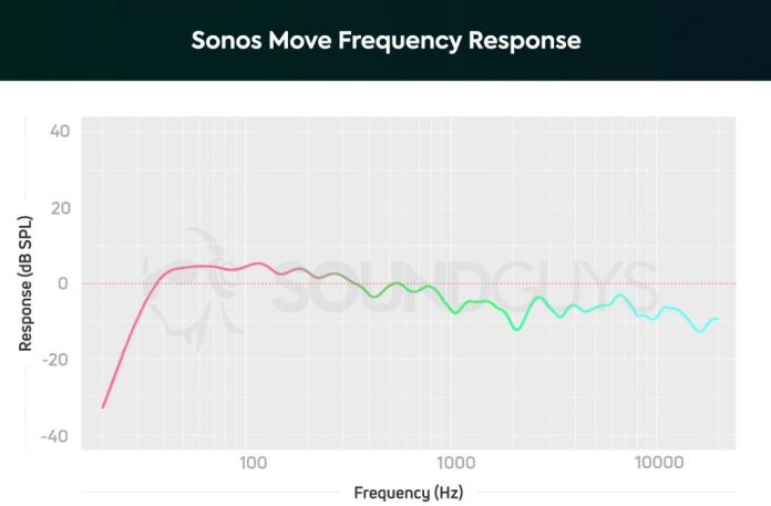 Sonos Move frequency response graph showing slight boost in bass around 100 Hz with a dip after 1 kHz