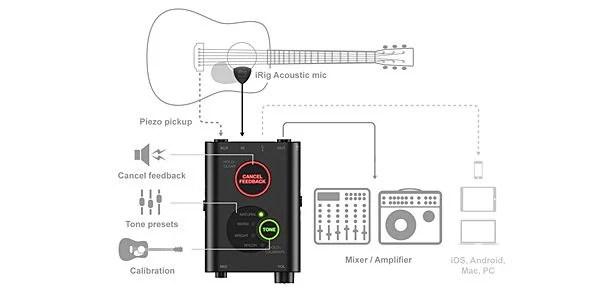 iRig Acoustic アコギやウクレレのサウンド・ホールに掛けるMEMSマイクロフォンとプリアンプDSPユニットとのデジタルマイクシステム。 USBオーディオ出力端子(micro-USB)を装備しコンピュータやモバイル機器での録音が可能