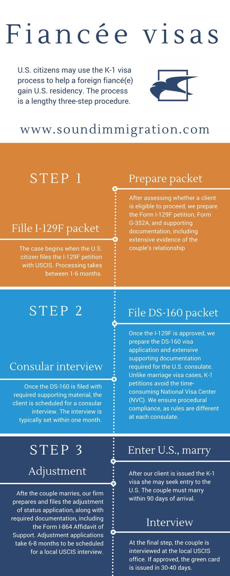Understanding the fiance visa - k1 visa