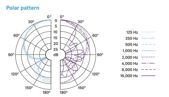 Sm57 Polar Shure Pattern