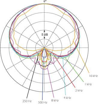 DPA d:facto II polar pattern