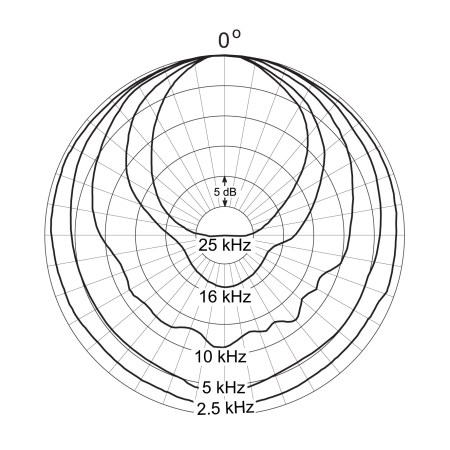DPA d:dicate™ 4041-SP Directional Characteristics