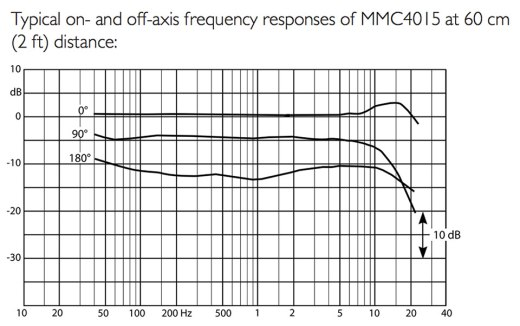 d:dicate 4015A Wide Cardioid Frequency Response
