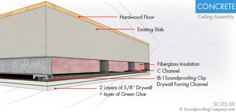 How To Hang Drywall On A Concrete Ceiling Www