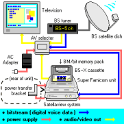 Satellaview_system