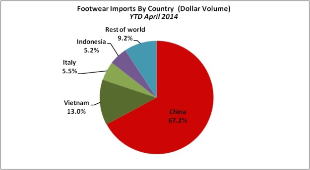 FootwearImportByCountryChart
