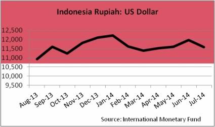 CurrencyIRupee