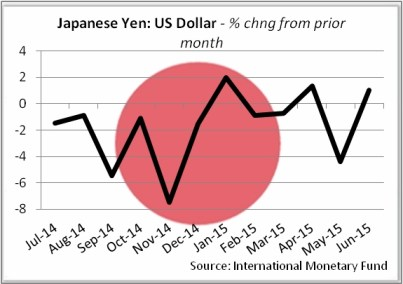 CurrencyYen