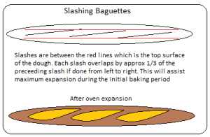 Slashing dough