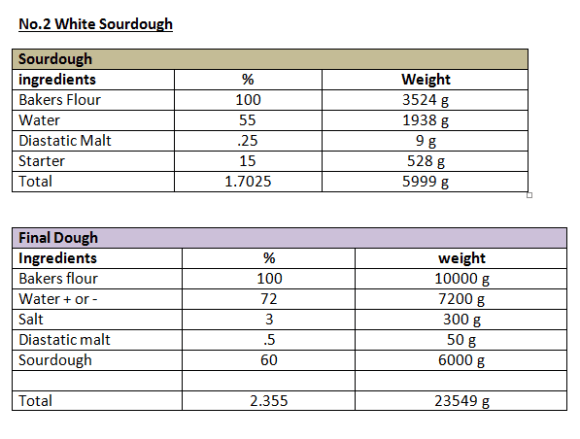 This formula has two stages but the sourdough is treated as an ingredient and the flour in the sourdough is not included in the 100% making the true % of ingredients somewhat misleading.