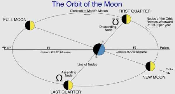 The MOON : Part 1
