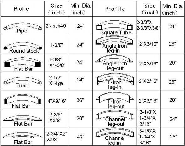 Angle Iron Dimensions Chart