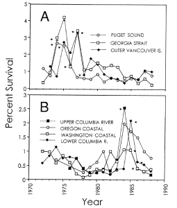 From Mahnken et al. 1998. These illustrate the different survival responses among areas.