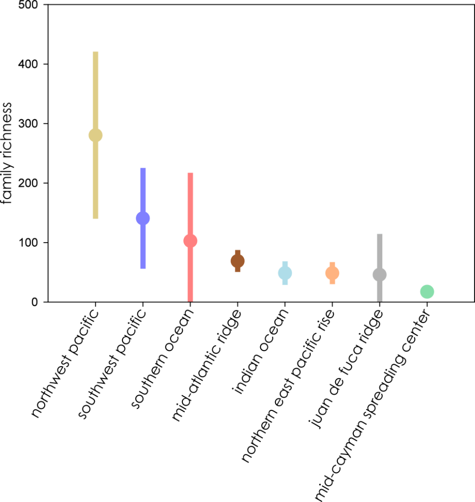 Family richness of all eight biogeographic provinces ranked by mean richness from highest (left) to lowest) where all extrapolations reached asymptote. Bars represent extent of 95% confidence intervals.