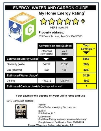 This sample house label will show homeowners how their house performs in relation to other houses in the region, and allows Southface staff to track energy and water savings and quickly compare across programs and utilities.