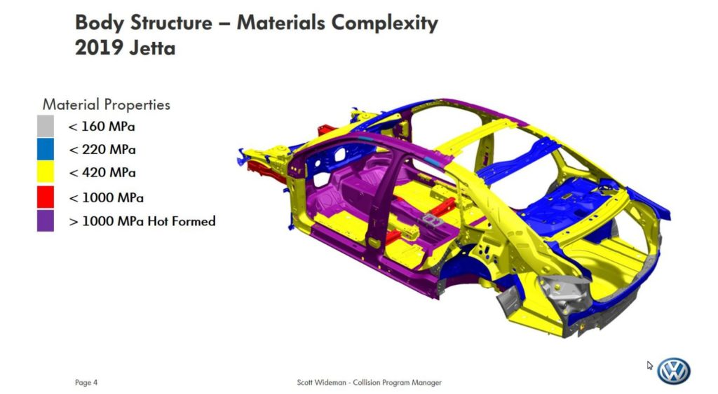 Body Structure - Materials Complexity 2019 Jetta
