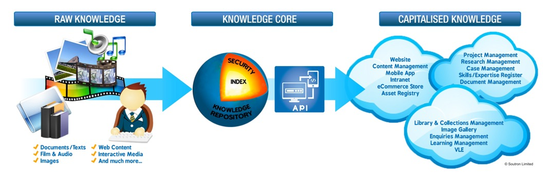 Soutron Knowledge Core