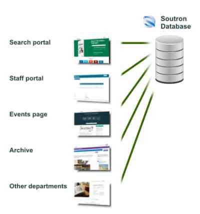 Soutron multiple portals linked to your single database...