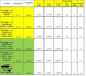 Misurazione dell'Arpacal di Campi Elettromagnetici a Catanzaro