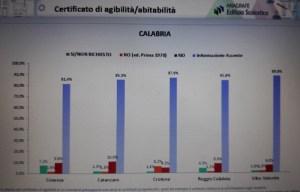 Situazione sconcertante per l'edilizia scolastica in Calabria