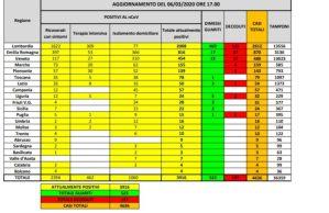 Coronavirus – Il bollettino con i dati della protezione civile, regione per regione