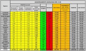 Coronavirus, ultimo bollettino della Protezione civile nazionale. 382 morti nelle ultime 24 ore