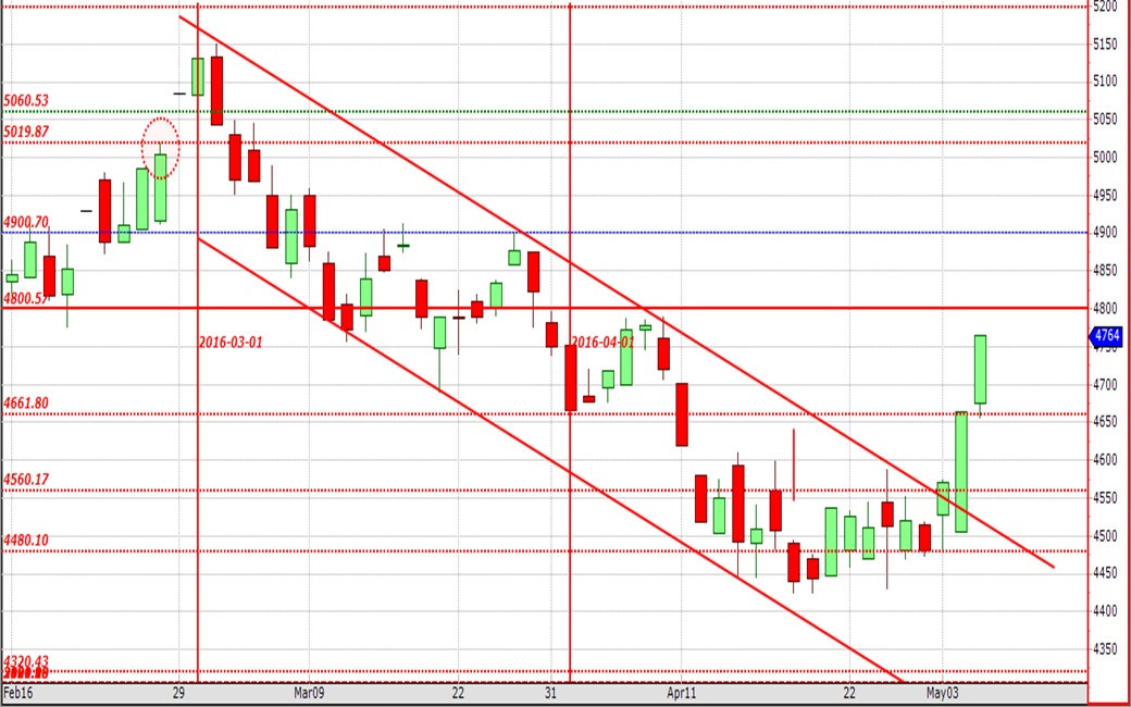 Jul16WM Contract breaking bearish trend