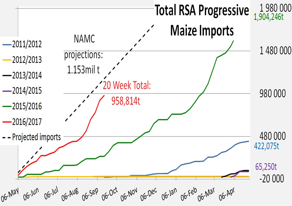 Weekly Progressive Maize Imports
